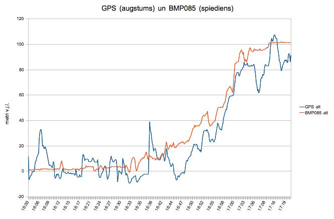 GPS un BMP085